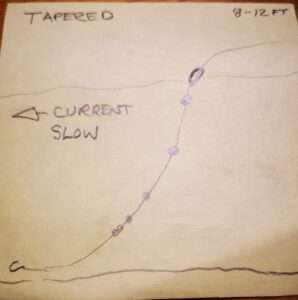 Tapered shotting technique for float fishing.