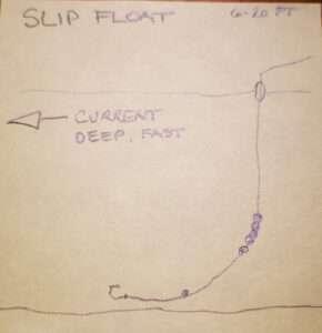 Slip float shotting technique for float fishing.
